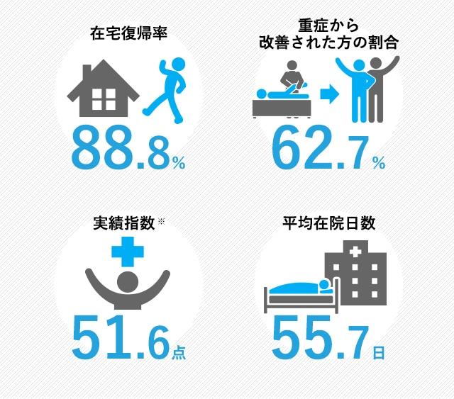 在宅復帰率81.4%、重症から改善された方の割合82.2%、実績指数48.4点、平均在院日数69.1日
